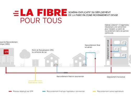 Réunion d'information fibre optique