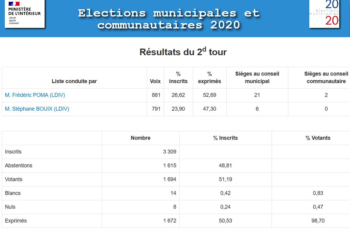 2020-06-28 Elections municipales et communautaires 2020